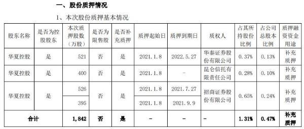 华夏幸福控股股东华夏控股合计质押1842万股 用于补充质押