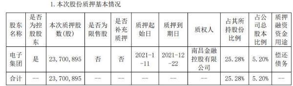 联创光电控股股东电子集团质押2370.09万股 用于偿还债务