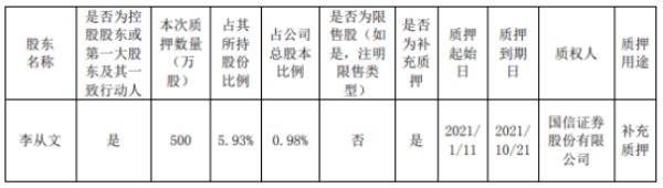文科园林控股股东李从文质押500万股 用于补充质押