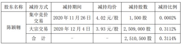 新文化股东陈颖翱减持251.05万股 套现约986.63万元