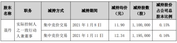 富临精工股东聂丹减持229.5万股 套现约2832.03万元