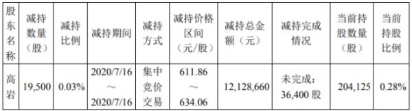 吉比特股东高岩减持1.95万股 套现约1212.87万元