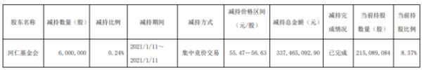 福耀玻璃股东河仁基金会减持600万股 套现约3.37亿元