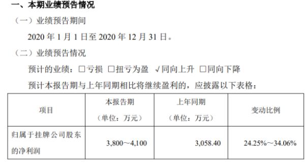 利通科技预计2020年净利润3800万-4100万 国内工程机械行业景气度大幅提升