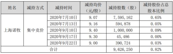 数知科技股东上海诺牧减持962.63万股 套现约8731.01万元