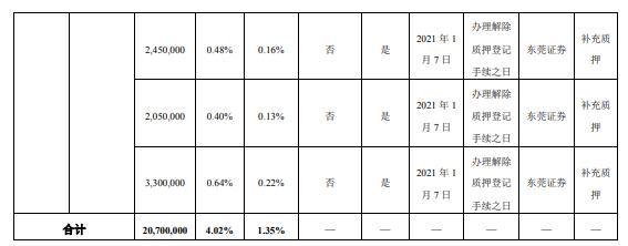 岭南股份实际控制人尹洪卫合计质押2070万股 用于补充质押