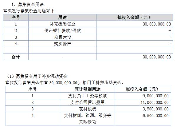 同泰生物拟定增募资不超3000万元 用于支付员工工资等款项