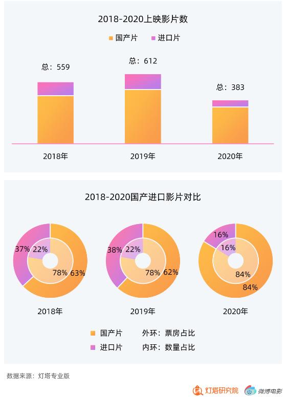 灯塔研究院×微博电影2020年度报告:年票房204.17亿,国产电影贡献超8成