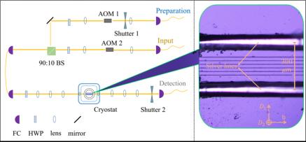 中国科大量子存储领域重要进展:按需式读取可集成固态量子存储器