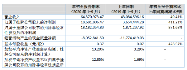 恒合股份正接受中信建投精选层辅导 2020年前三季度利润1868万元