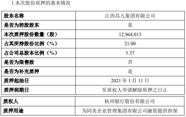 ST昌九控股股东昌九集团质押1296.4万股 用于融资担保