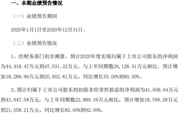 江山欧派2020年预计净利4.44亿-4.7亿 工程客户渠道销售规模持续提升