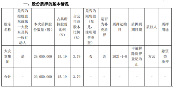 太安堂控股股东太安堂集团质押2905万股 用于融资类质押