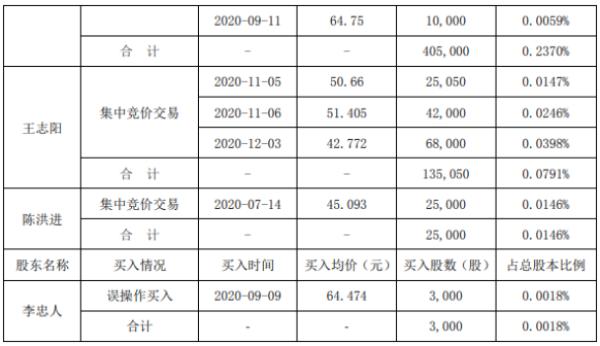 凯伦股份5名股东合计减持509.98万股 套现合计约1.92亿元