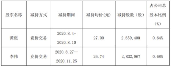 飞天诚信2名股东合计减持549.23万股 套现合计约1.48亿元