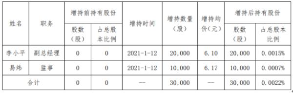 红旗连锁2名股东合计增持3万股 耗资合计约75.27万元