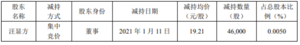 和而泰股东汪显方减持4.6万股 套现约88.37万元