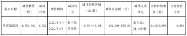 博敏电子股东共青城浩翔减持878.96万股 套现约1.33亿元