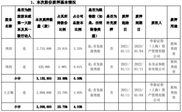 迈为股份2名控股股东合计质押525.54万股 用于股权类投资