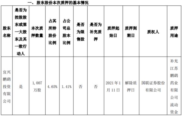 鹏鹞环保控股股东鹏鹞投资质押1007万股 用于补充流动资金