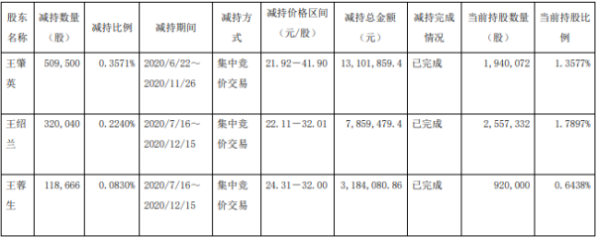 华体科技3名股东合计减持94.82万股 套现合计约2414.54万元