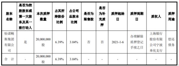 鲍斯股份控股股东质押2000万股 用于偿还债务