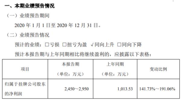 阖天下2020年预计净利2450万-2950万 镶嵌类产品销售收入大幅增加
