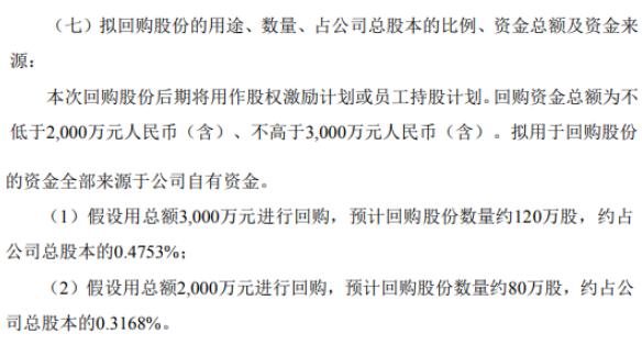康达新材将花不超3000万元回购公司股份 用于股权激励
