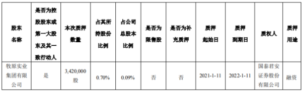 牧原股份控股股东质押342万股 用于融资