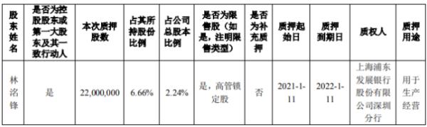 洲明科技控股股东林洺锋质押2200万股 用于生产经营