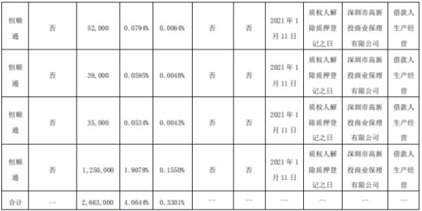 顺络电子股东恒顺通质押266.3万股 用于借款人生产经营
