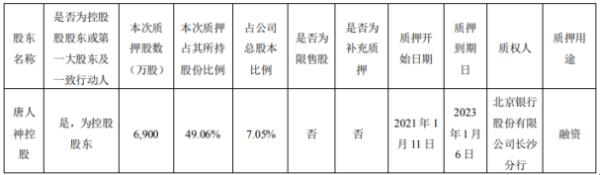 唐人神控股股东唐人神控股质押6900万股 用于融资