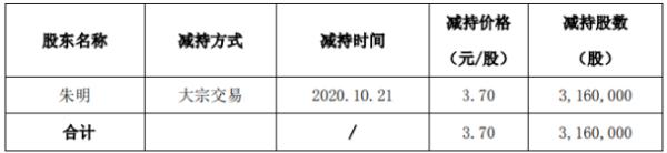 常铝股份股东朱明减持316万股 套现约1169.2万元