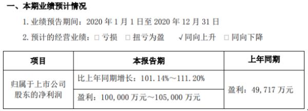 卓胜微2020年预计净利10亿-10.5亿 客户渗透率持续提升