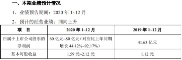 中南建设2020年预计净利60亿-80亿 房地产业务结算规模增加