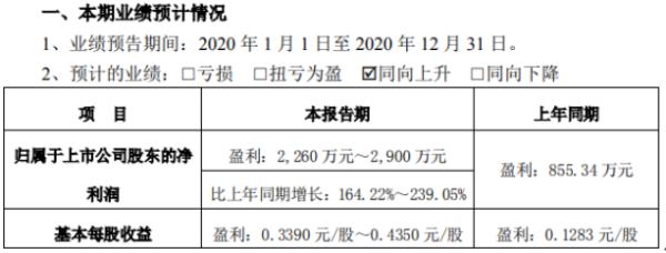 弘宇股份2020年预计净利2260万-2900万 农产品价格大幅上涨