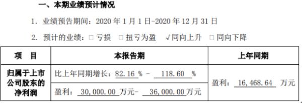 赢合科技2020年预计净利3亿-3.6亿 新能源设备需求快速增长
