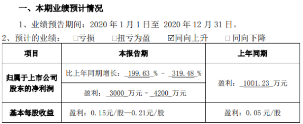 三变科技2020年预计净利3000万–4200万 产品毛利率上升