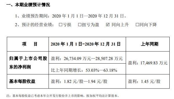 预计庆北2020年净利润2.67亿至2.85亿金融机构客户需求旺盛