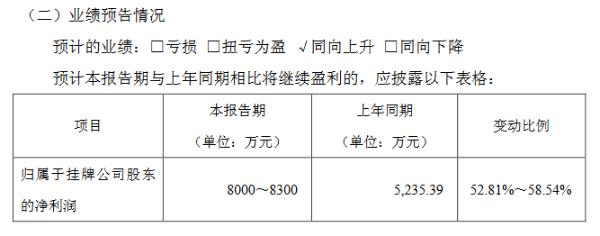 名品世家预计2020年净利8000万元-8300万元 产品销售收入增长