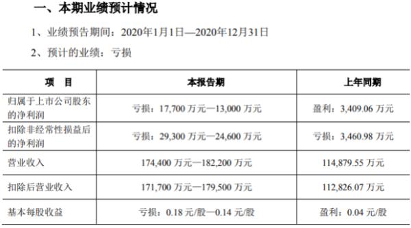 鼎龙股份2020年预计亏损1.3亿-1.77亿 汇兑损失预计减少净利润2650万