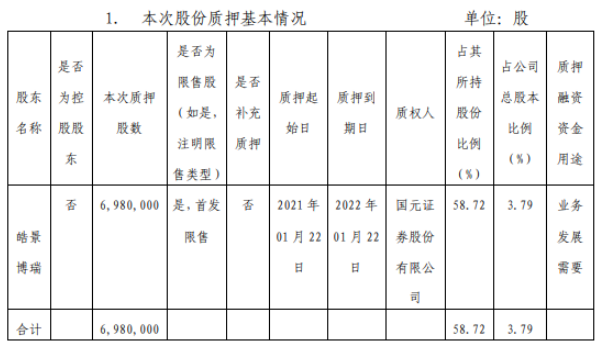 晨光新材股东皓景博瑞质押698万股 用于业务发展需要