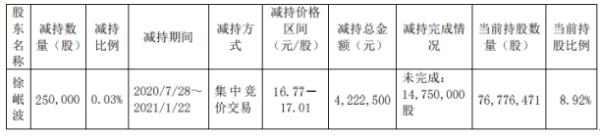 金证股份董事徐岷波减持25万股 套现422.25万