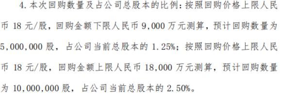 佳发教育将花不超1.8亿元回购公司股份 用于股权激励