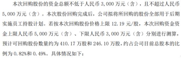 苏州科达将花不超5000万元回购公司股份 用于员工持股计划