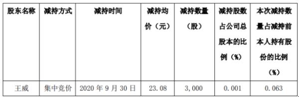 元隆雅图股东王威减持3000股 套现约6.92万元