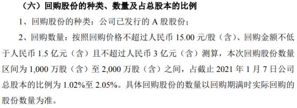 久立特材将花不超3亿元回购公司股份 用于股权激励或员工持股计划