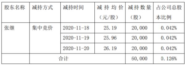 钢研高纳股东张继减持6万股 套现约157.14万元