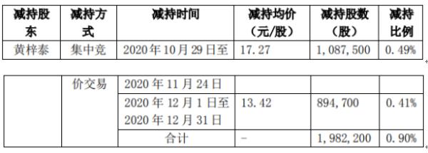 同为股份股东黄梓泰减持198.22万股 套现约3423.26万元