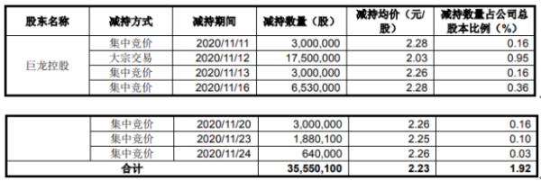 艾格拉斯股东巨龙控股减持3555.01万股 套现约7927.67万元